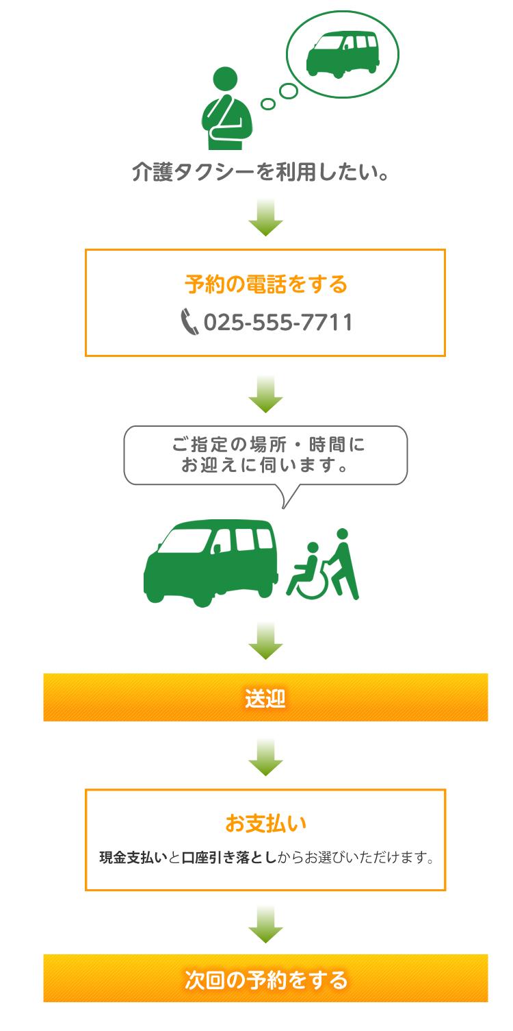 介護タクシーご利用の流れ